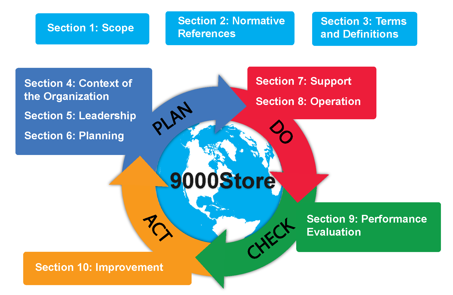 Things to know about ISO standards